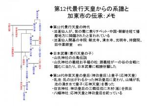 第12代景行天皇からの系譜2